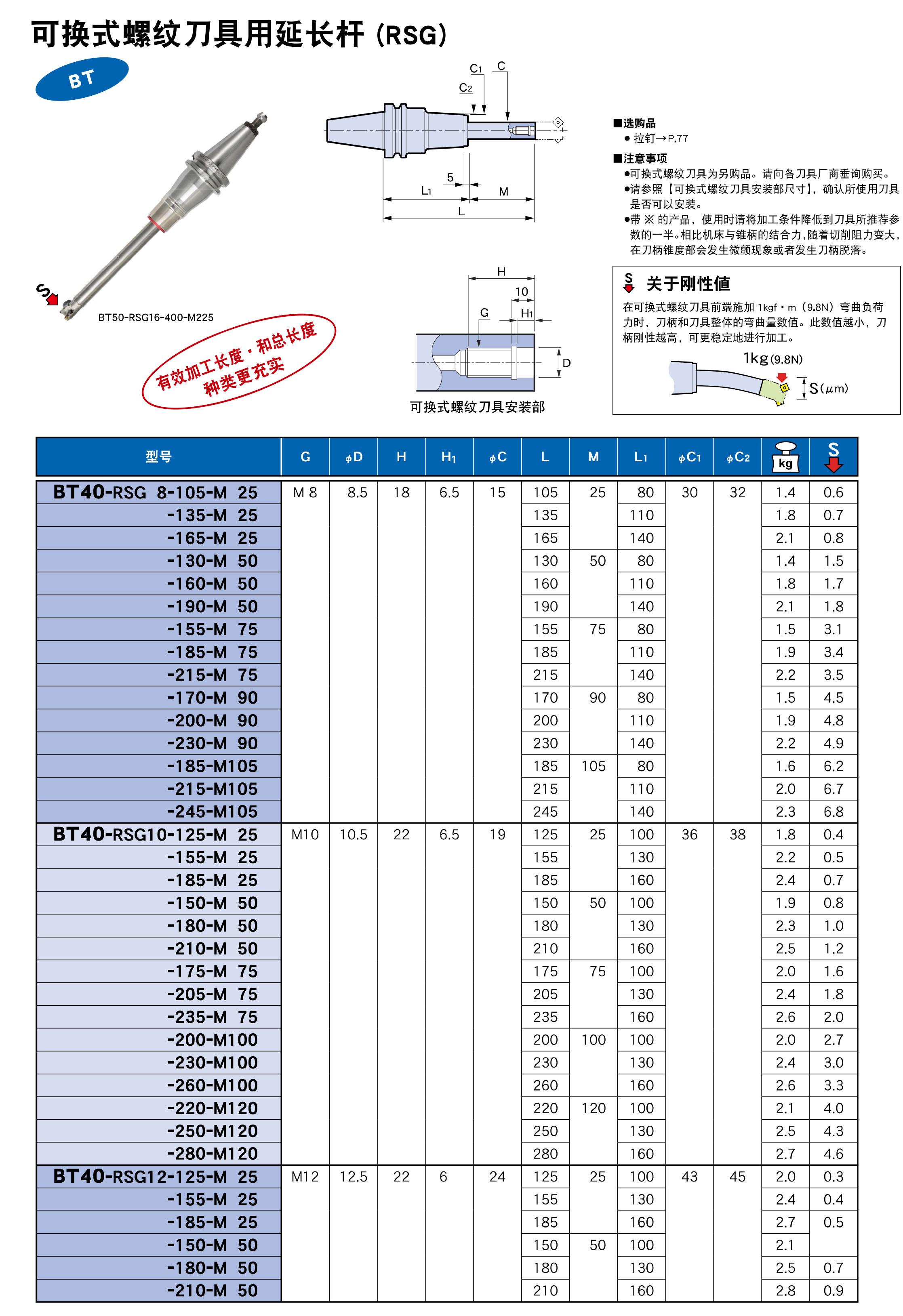 可换式螺纹刀具用延长杆(RSG)